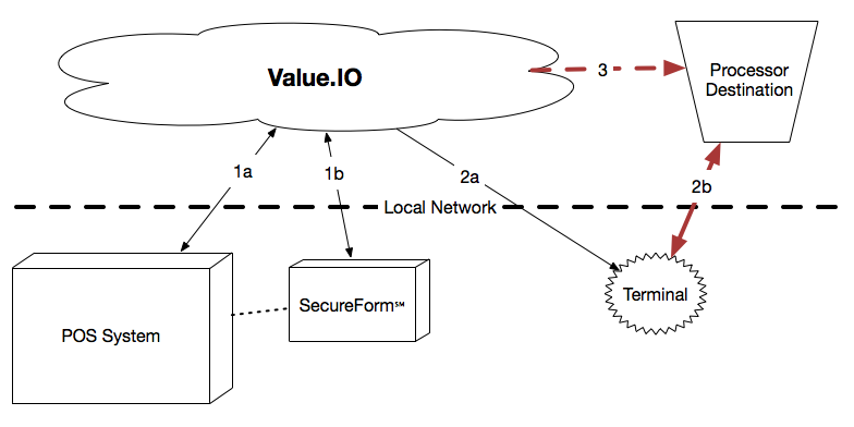 value.io application integration flow example 2